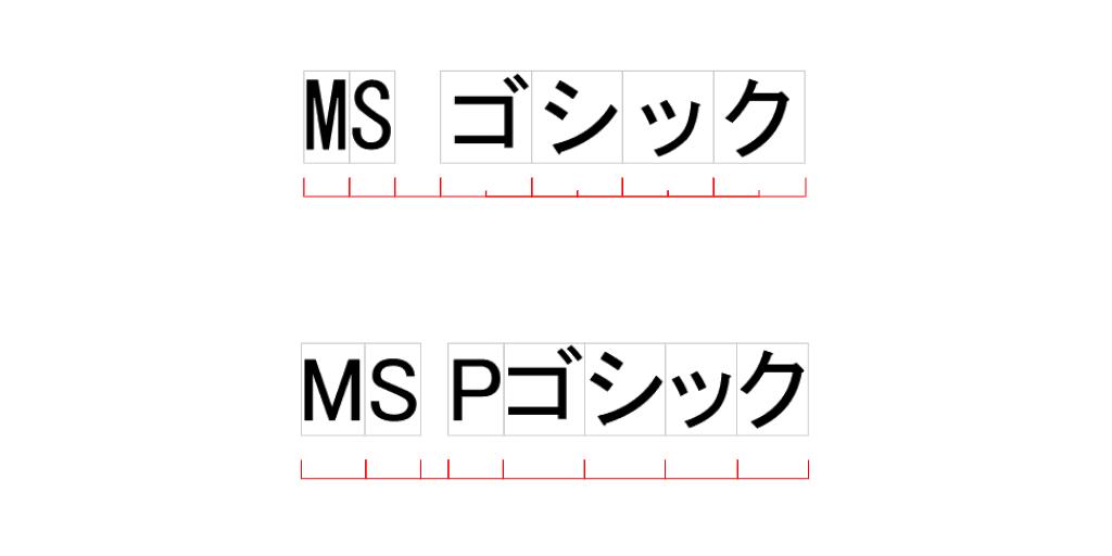 MS ゴシックとMS Pゴシックの違いを示す画像